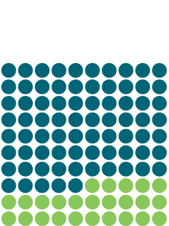 Seventy percent of donors are grateful patients