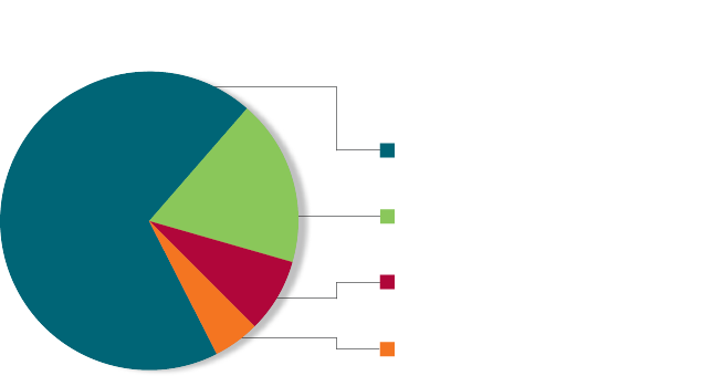 More than seventy thousand donors contributed from individuals, foundations, estates and trusts, and corporations